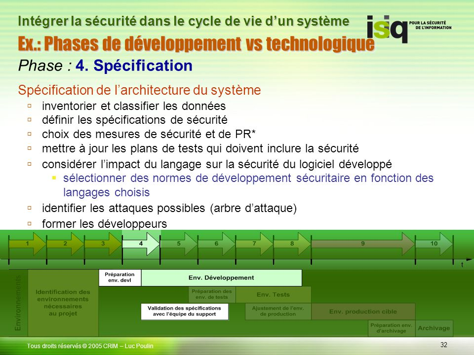 32 Tous droits réservés © 2005 CRIM Ex.: Phases de développement vs technologique – Luc Poulin Intégrer la sécurité dans le cycle de vie dun système P
