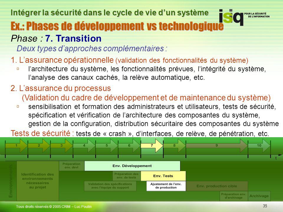 35 Tous droits réservés © 2005 CRIM Ex.: Phases de développement vs technologique – Luc Poulin Intégrer la sécurité dans le cycle de vie dun système P