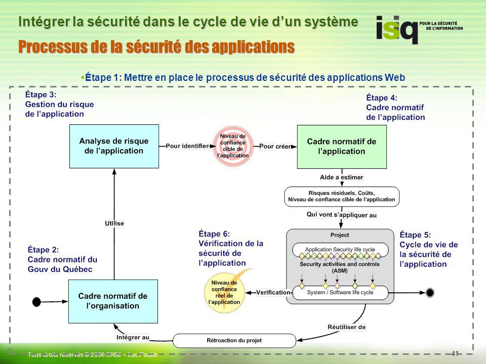 41 Tous droits réservés © 2006 CRIM– Luc Poulin Intégrer la sécurité dans le cycle de vie dun système Étape 1: Mettre en place le processus de sécurité des applications Web Processus de la sécurité des applications