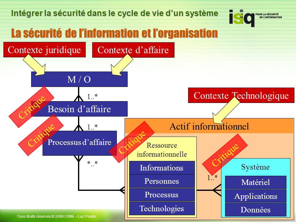 6 Tous droits réservés © 2006 CRIM– Luc Poulin Intégrer la sécurité dans le cycle de vie dun système *..* 1..* Processus daffaire Besoin daffaire 1..*