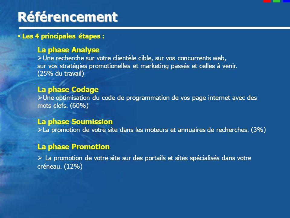 Référencement Les 4 principales étapes : La phase Analyse Une recherche sur votre clientèle cible, sur vos concurrents web, sur vos stratégies promotionelles et marketing passés et celles à venir.