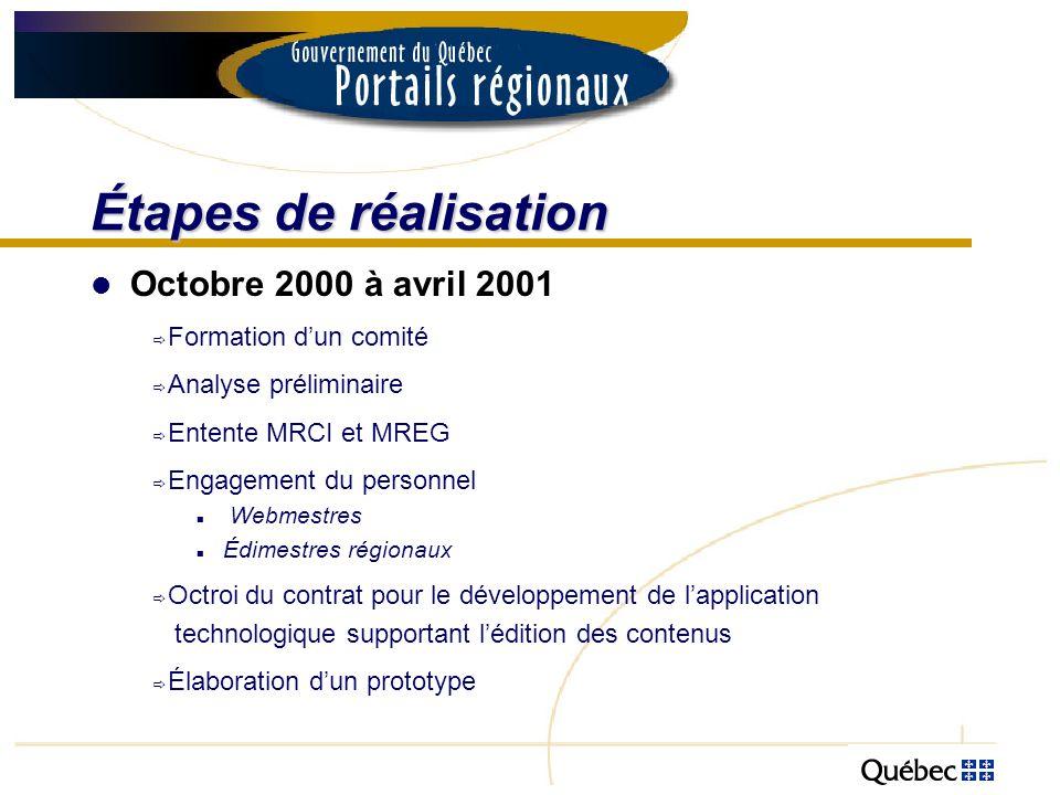 Étapes de réalisation Octobre 2000 à avril 2001 Formation dun comité Analyse préliminaire Entente MRCI et MREG Engagement du personnel Webmestres Édim