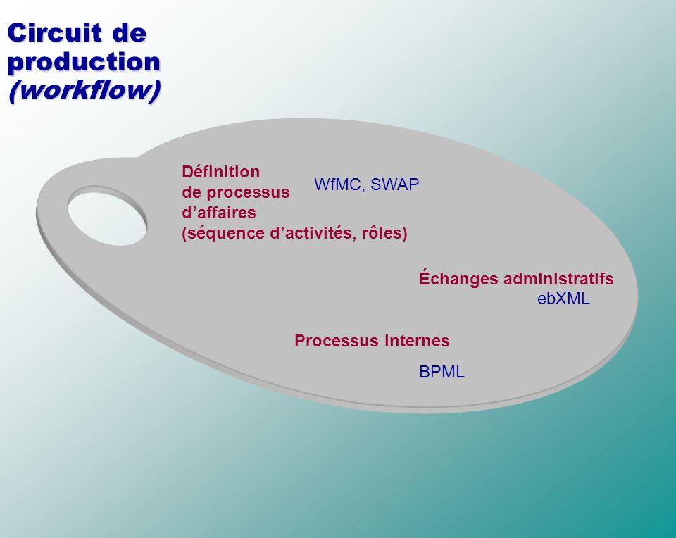 Circuit de production (workflow) Définition de processus daffaires (séquence dactivités, rôles) Échanges administratifs Processus internes WfMC, SWAP
