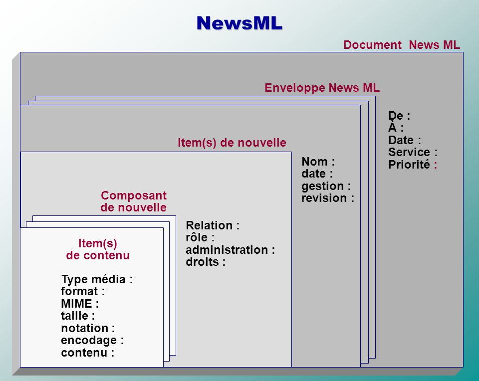 NewsML Document News ML De : À : Date : Service : Priorité : Enveloppe News ML Item(s) de nouvelle Composant de nouvelle Nom : date : gestion : revisi