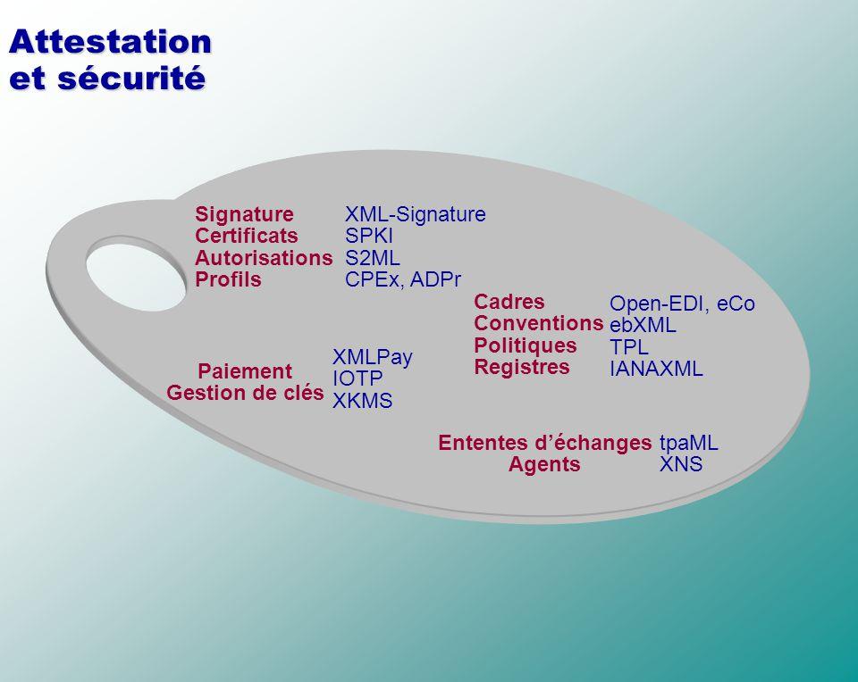 Attestation et sécurité Cadres Conventions Politiques Registres Ententes déchanges Agents Paiement Gestion de clés Signature Certificats Autorisations