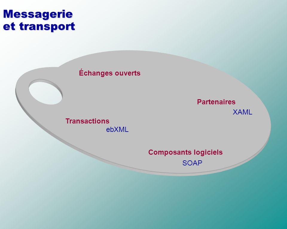 Messagerie et transport Échanges ouverts Transactions Partenaires Composants logiciels ebXML XAML SOAP