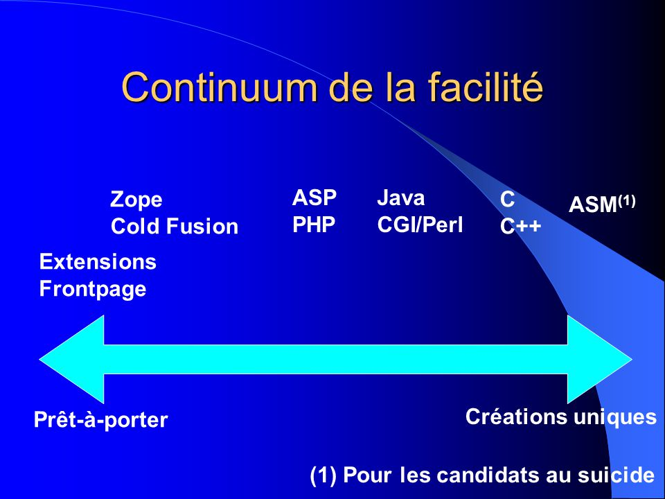 Continuum de la facilité Prêt-à-porter Créations uniques Extensions Frontpage Zope Cold Fusion ASP PHP Java CGI/Perl C C++ ASM (1) (1) Pour les candidats au suicide
