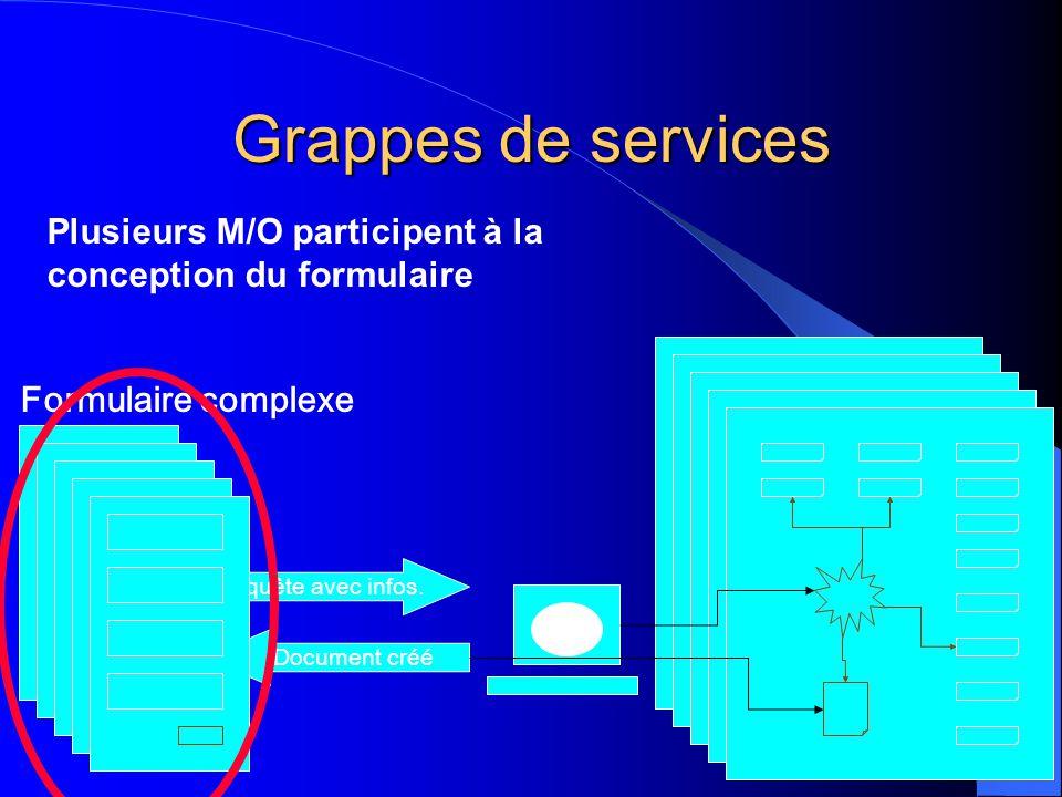 Grappes de services Requête avec infos. Document créé Formulaire complexe Plusieurs M/O participent à la conception du formulaire