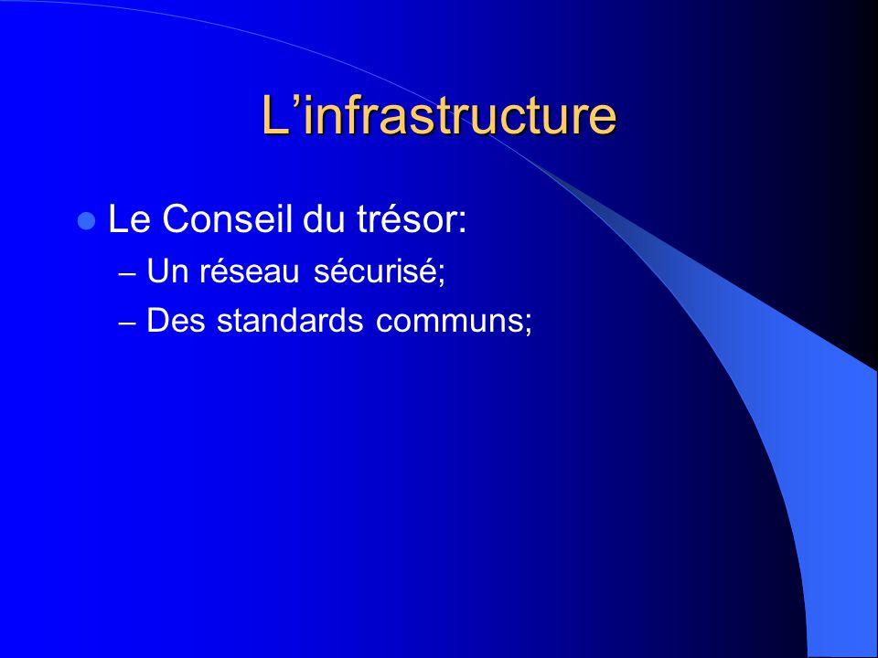 Linfrastructure Le Conseil du trésor: – Un réseau sécurisé; – Des standards communs;