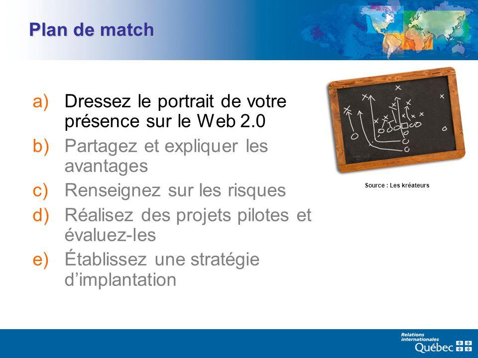 Plan de match a)Dressez le portrait de votre présence sur le Web 2.0 b)Partagez et expliquer les avantages c)Renseignez sur les risques d)Réalisez des