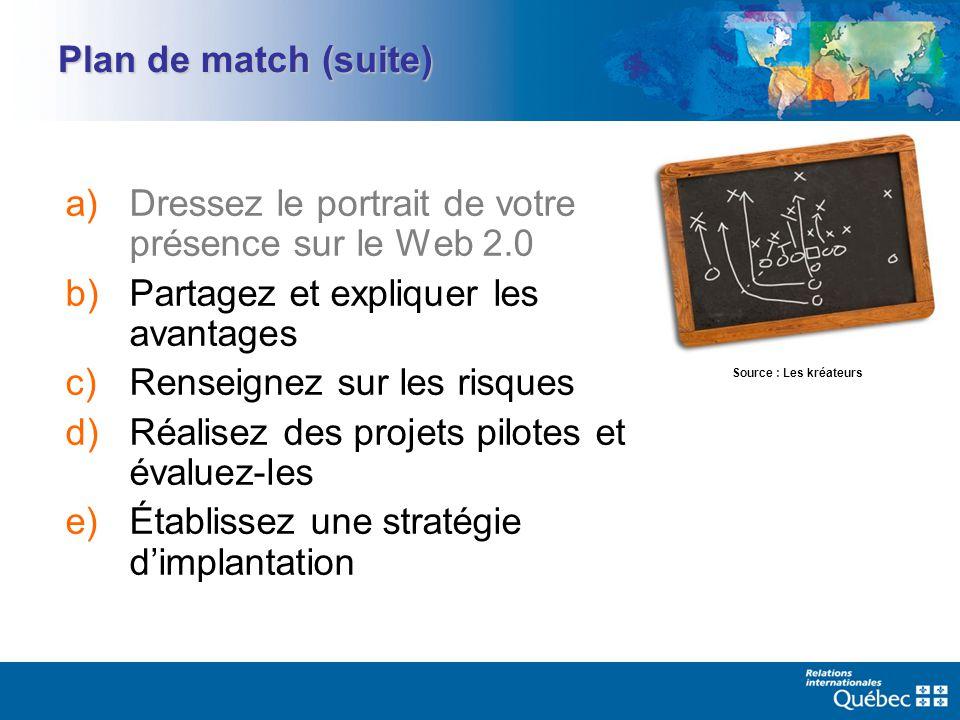 Plan de match (suite) a)Dressez le portrait de votre présence sur le Web 2.0 b)Partagez et expliquer les avantages c)Renseignez sur les risques d)Réal