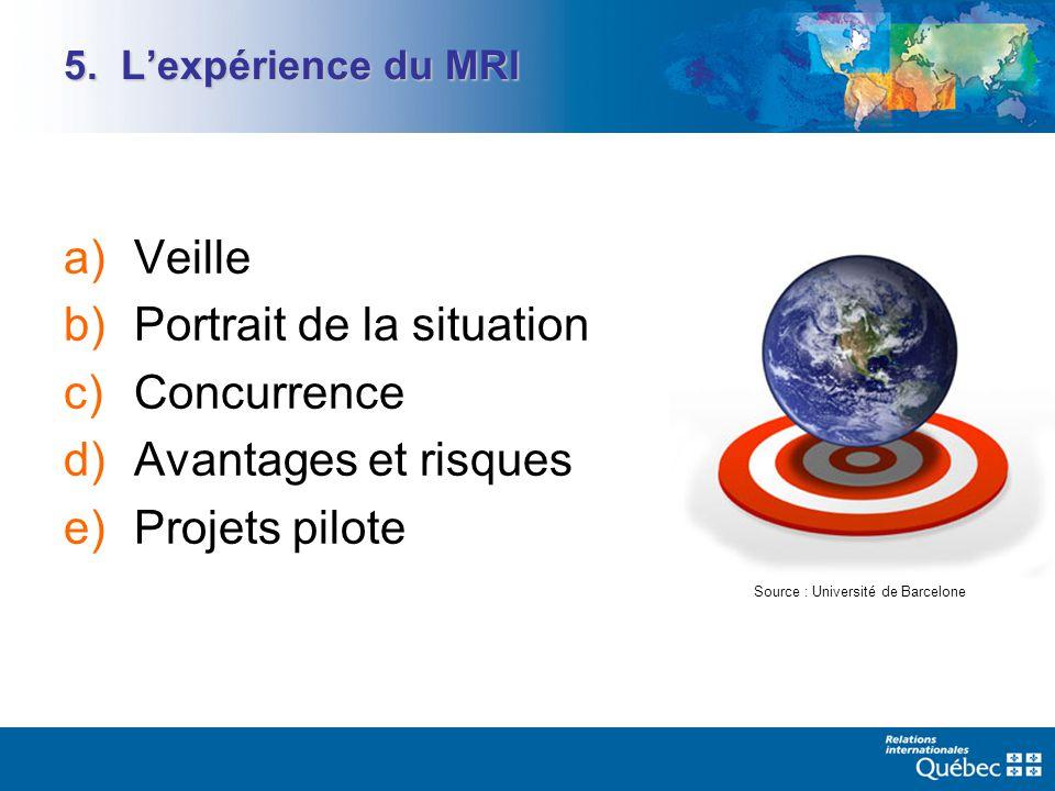 5. Lexpérience du MRI a)Veille b)Portrait de la situation c)Concurrence d)Avantages et risques e)Projets pilote Source : Université de Barcelone
