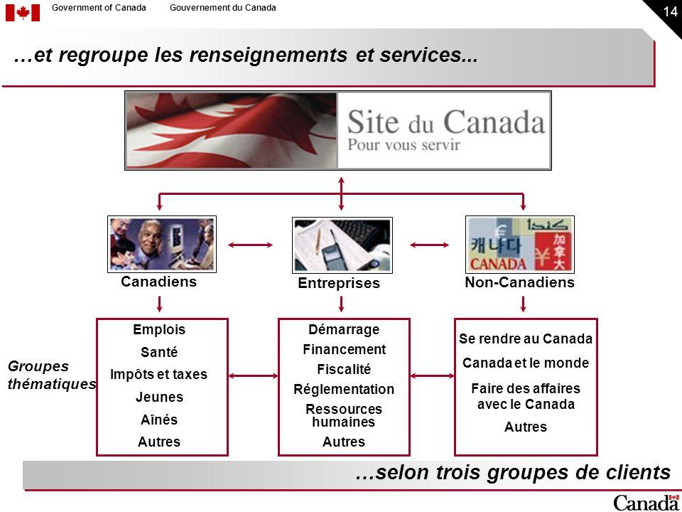 14 Government of CanadaGouvernement du Canada …et regroupe les renseignements et services... Non-Canadiens Groupes thématiques …selon trois groupes de