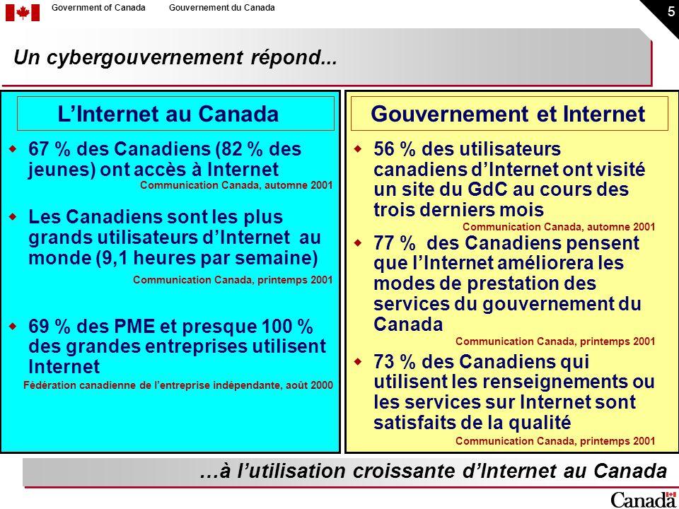 5 Government of CanadaGouvernement du Canada Un cybergouvernement répond... 67 % des Canadiens (82 % des jeunes) ont accès à Internet Communication Ca