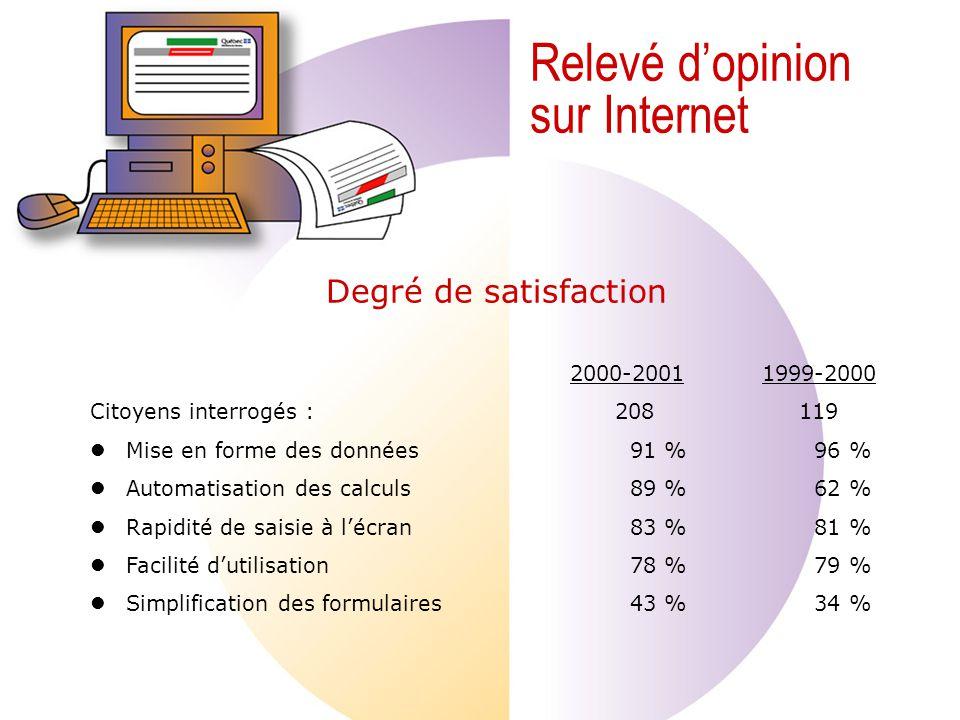 Relevé dopinion sur Internet 2000-20011999-2000 Citoyens interrogés : 208 119 Mise en forme des données 91 % 96 % Automatisation des calculs 89 % 62 % Rapidité de saisie à lécran 83 % 81 % Facilité dutilisation 78 % 79 % Simplification des formulaires 43 % 34 % Degré de satisfaction