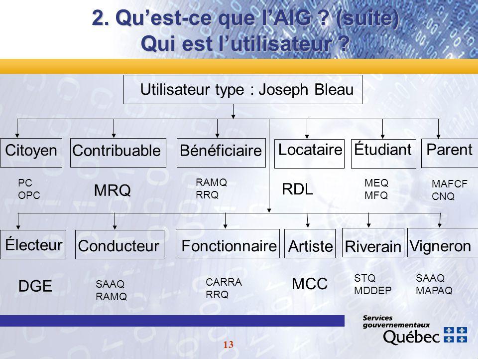 13 2. Quest-ce que lAIG . (suite) Qui est lutilisateur .