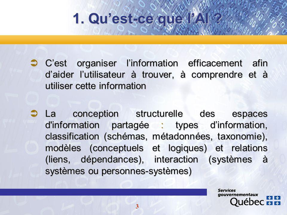14 2.Quest-ce que lAIG .