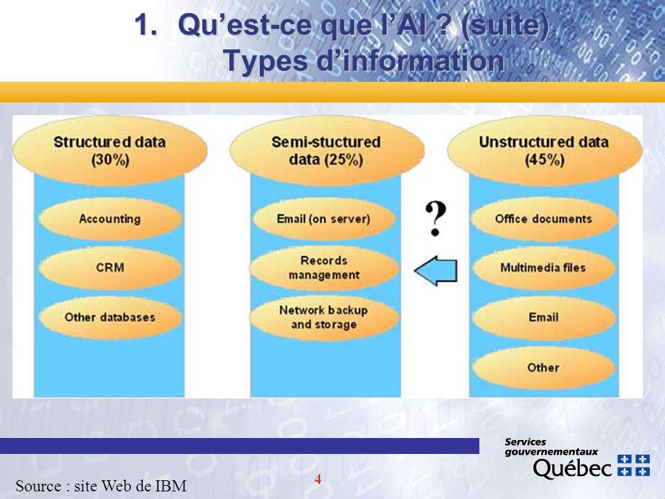4 1.Quest-ce que lAI (suite) Types dinformation Source : site Web de IBM
