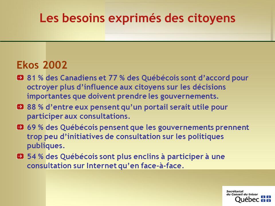 Les besoins exprimés des citoyens Ekos 2002 81 % des Canadiens et 77 % des Québécois sont daccord pour octroyer plus dinfluence aux citoyens sur les décisions importantes que doivent prendre les gouvernements.
