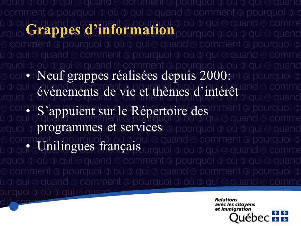 Neuf grappes réalisées depuis 2000: événements de vie et thèmes dintérêt Sappuient sur le Répertoire des programmes et services Unilingues français