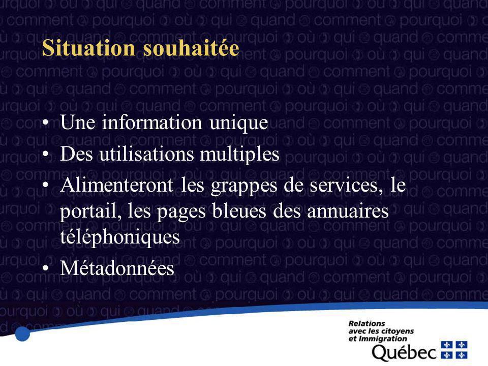 Situation souhaitée Une information unique Des utilisations multiples Alimenteront les grappes de services, le portail, les pages bleues des annuaires téléphoniques Métadonnées