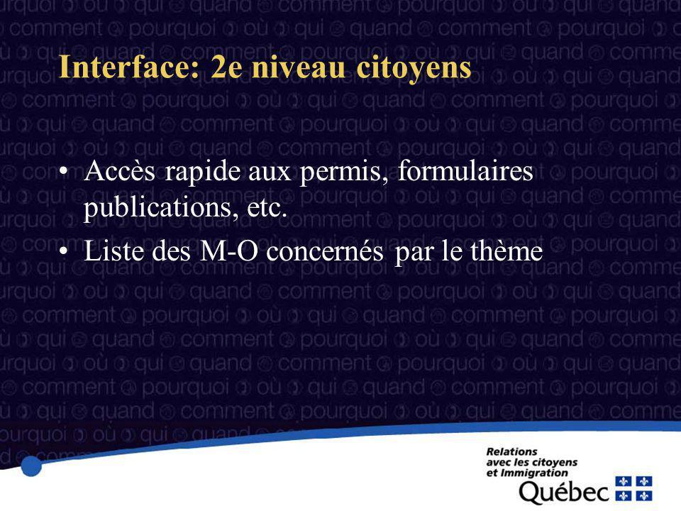 Interface: 2e niveau citoyens Accès rapide aux permis, formulaires publications, etc.