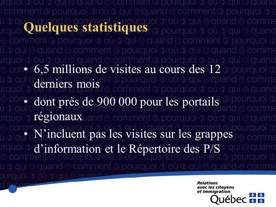 Quelques statistiques 6,5 millions de visites au cours des 12 derniers mois dont près de 900 000 pour les portails régionaux Nincluent pas les visites sur les grappes dinformation et le Répertoire des P/S