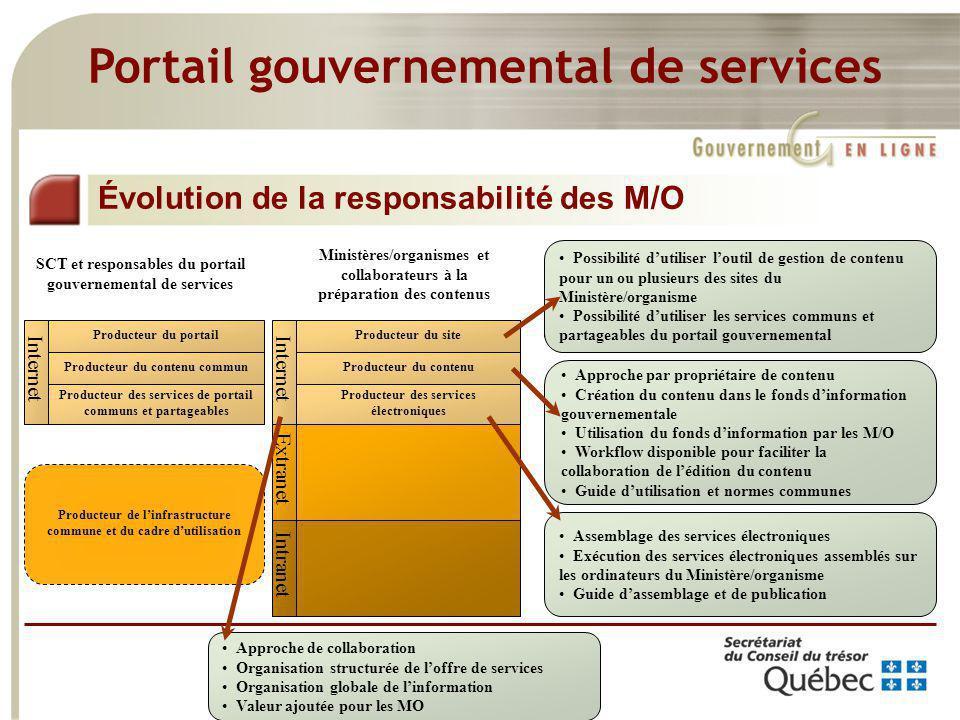 11 Portail gouvernemental de services Évolution de la responsabilité des M/O Producteur du site Producteur du contenu Producteur des services électron