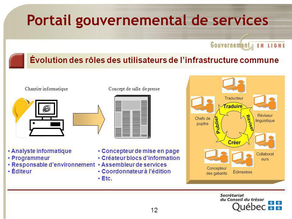 12 Portail gouvernemental de services Concepteur de mise en page Créateur blocs dinformation Assembleur de services Coordonnateur à lédition Etc. Évol