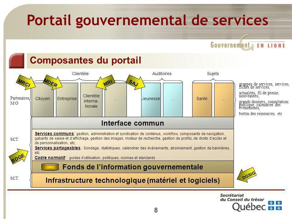 8 Infrastructure technologique (matériel et logiciels) Fonds de linformation gouvernementale Services communs: gestion, administration et syndication