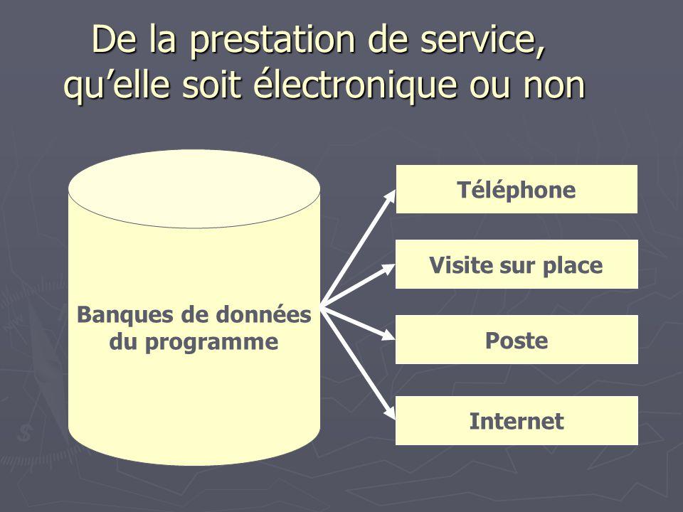 De la prestation de service, quelle soit électronique ou non Banques de données du programme Téléphone Visite sur place Poste Internet