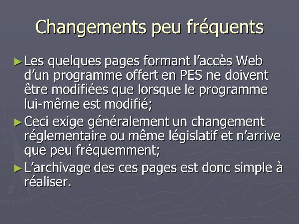 Changements peu fréquents Les quelques pages formant laccès Web dun programme offert en PES ne doivent être modifiées que lorsque le programme lui-même est modifié; Les quelques pages formant laccès Web dun programme offert en PES ne doivent être modifiées que lorsque le programme lui-même est modifié; Ceci exige généralement un changement réglementaire ou même législatif et narrive que peu fréquemment; Ceci exige généralement un changement réglementaire ou même législatif et narrive que peu fréquemment; Larchivage des ces pages est donc simple à réaliser.