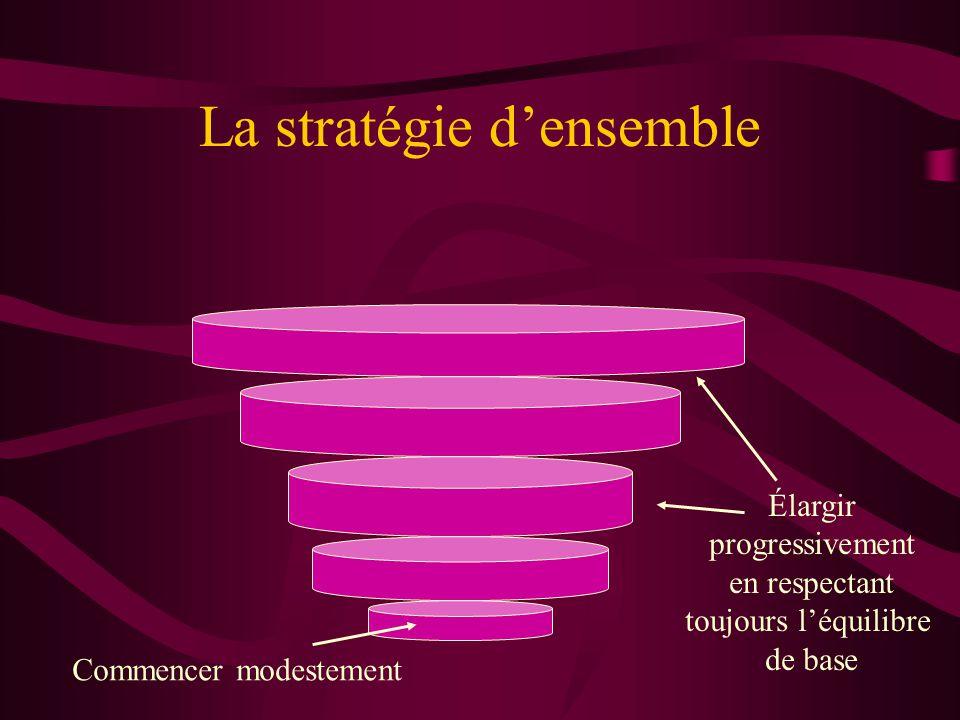 La stratégie densemble Commencer modestement Élargir progressivement en respectant toujours léquilibre de base