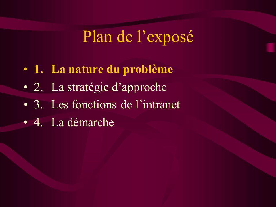 Plan de lexposé 1.La nature du problème 2.La stratégie dapproche 3.Les fonctions de lintranet 4.La démarche