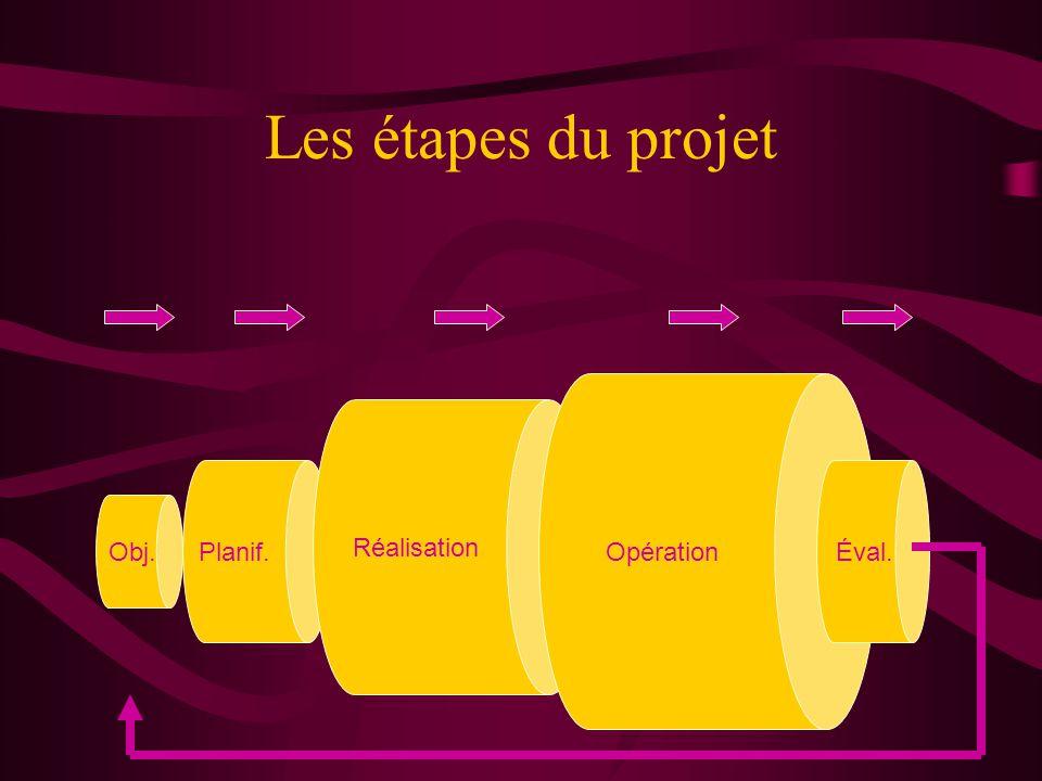 Les étapes du projet Obj. Planif. Réalisation Opération Éval.