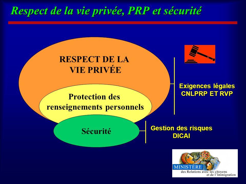 RESPECT DE LA VIE PRIVÉE Protection des renseignements personnels Respect de la vie privée, PRP et sécurité Exigences légales CNLPRP ET RVP Gestion des risques DICAI Sécurité