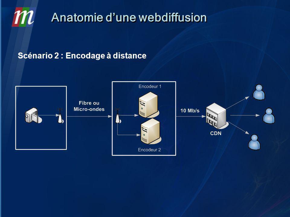 Anatomie dune webdiffusion Scénario 2 : Encodage à distance