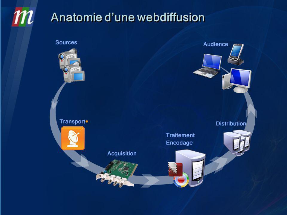 Anatomie dune webdiffusion
