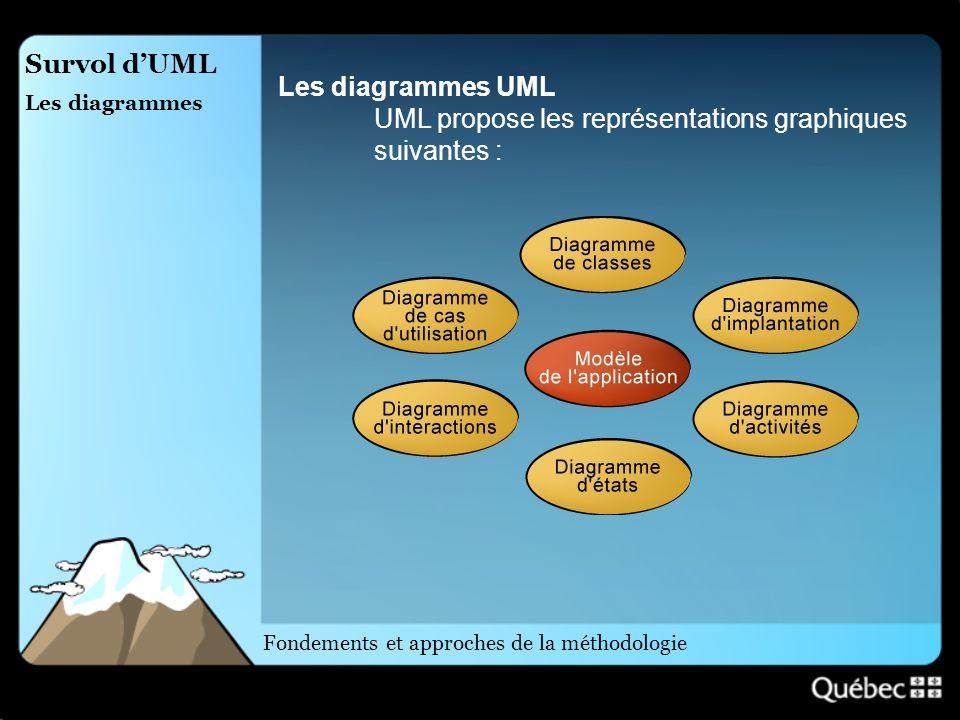 Survol dUML Les diagrammes Les diagrammes UML UML propose les représentations graphiques suivantes : Fondements et approches de la méthodologie