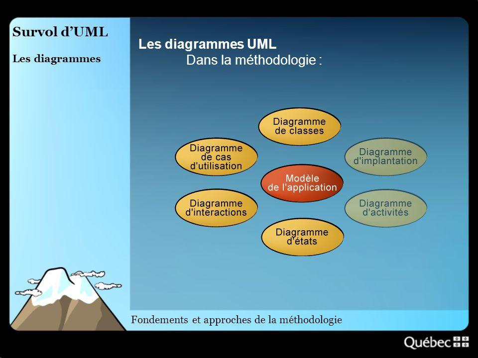 Survol dUML Les diagrammes Les diagrammes UML Dans la méthodologie : Fondements et approches de la méthodologie