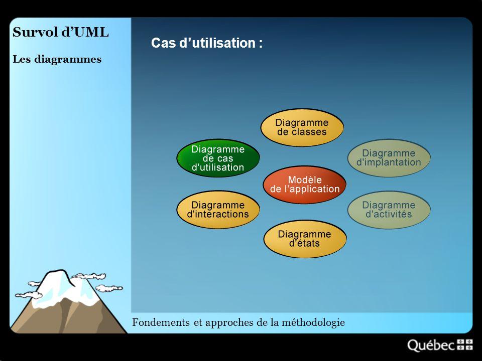 Survol dUML Les diagrammes Cas dutilisation : Fondements et approches de la méthodologie