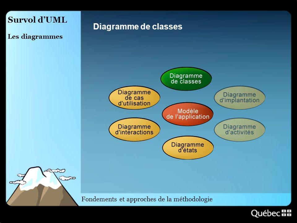 Survol dUML Les diagrammes Diagramme de classes Fondements et approches de la méthodologie