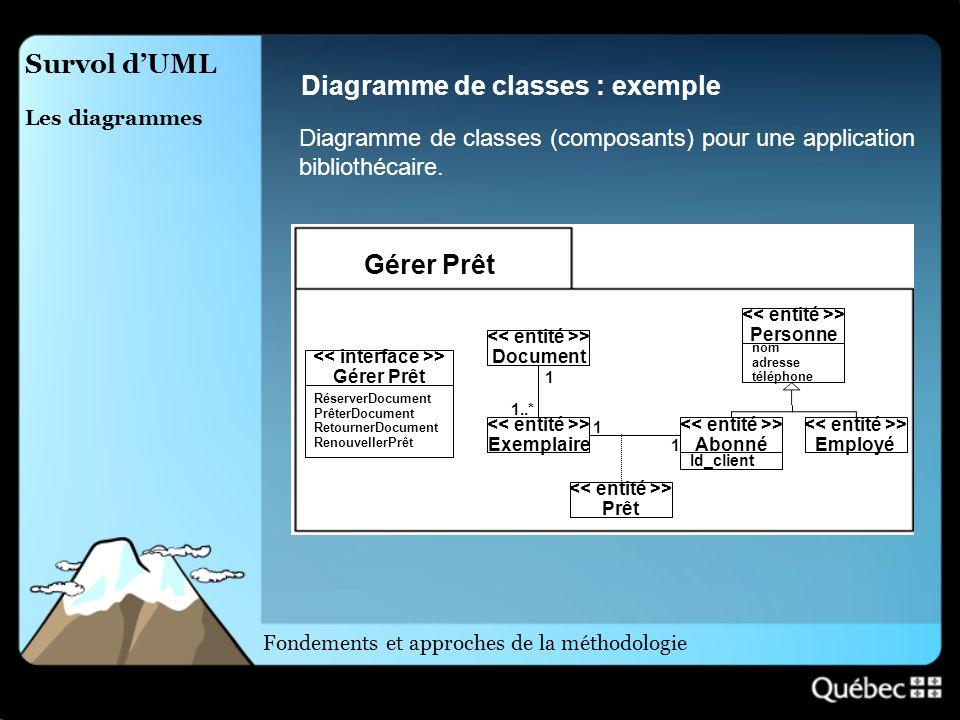 Survol dUML Les diagrammes Diagramme de classes : exemple Diagramme de classes (composants) pour une application bibliothécaire. > Document > Exemplai