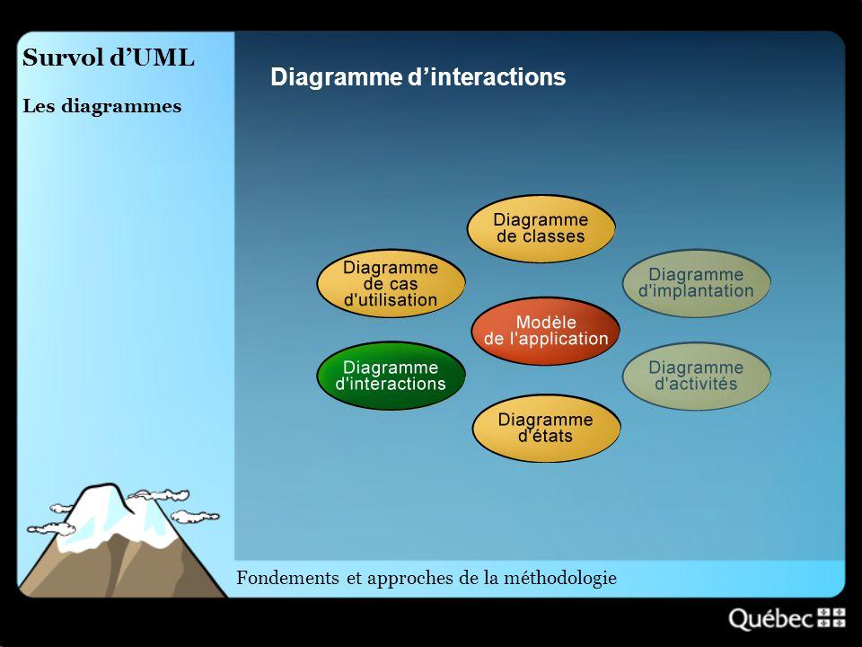 Survol dUML Les diagrammes Diagramme dinteractions Fondements et approches de la méthodologie