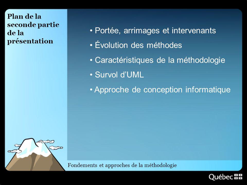 Fondements et approches de la méthodologie Portée, arrimages et intervenants Évolution des méthodes Caractéristiques de la méthodologie Survol dUML Ap