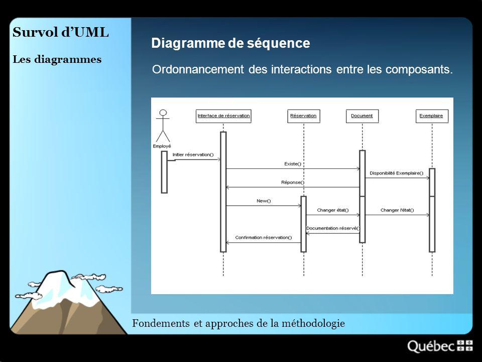 Survol dUML Les diagrammes Diagramme de séquence Ordonnancement des interactions entre les composants. Fondements et approches de la méthodologie