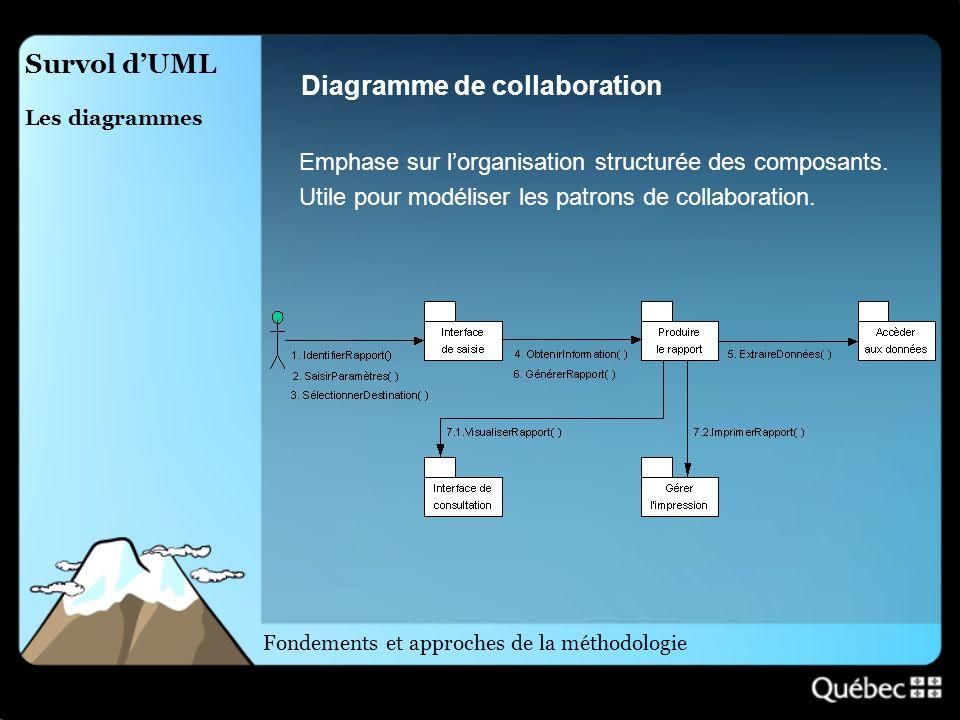 Survol dUML Les diagrammes Diagramme de collaboration Emphase sur lorganisation structurée des composants. Utile pour modéliser les patrons de collabo