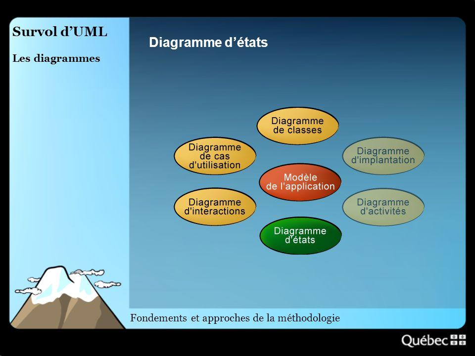 Survol dUML Les diagrammes Diagramme détats Fondements et approches de la méthodologie