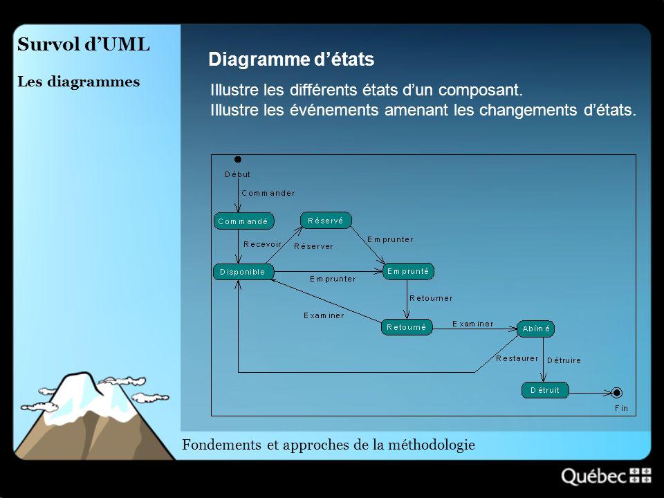 Survol dUML Les diagrammes Diagramme détats Illustre les différents états dun composant. Illustre les événements amenant les changements détats. Fonde