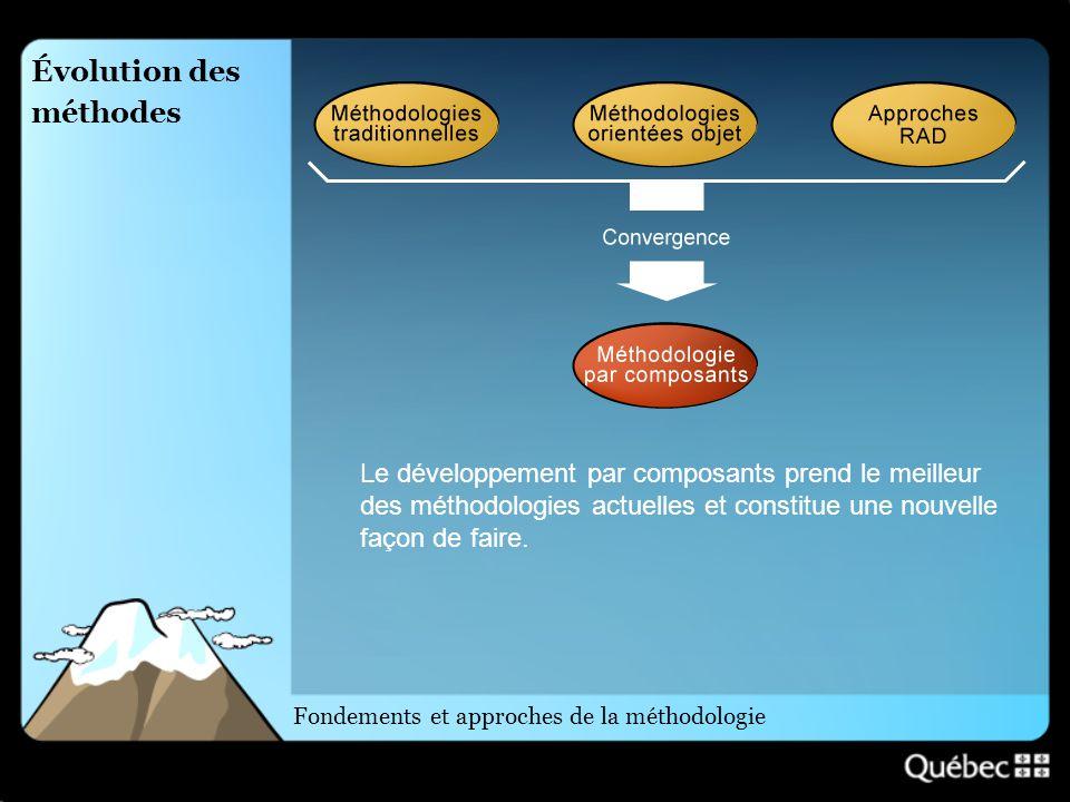 Évolution des méthodes Fondements et approches de la méthodologie Le développement par composants prend le meilleur des méthodologies actuelles et con